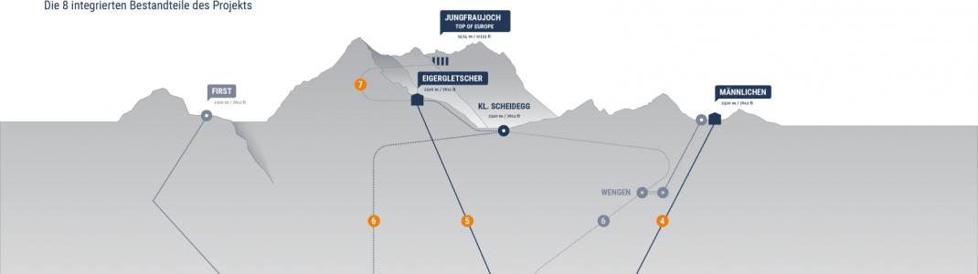 Die 8 Bestandteile des Projektes V-Bahn in der Übersicht. (Klick auf die Grafik zur vollständigen Ansicht)