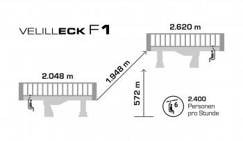 Technische Daten zur neuen Velilleckbahn F1