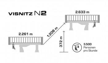 Technische Daten Visnitzbahn N2