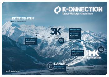 Die K-onnection Kaprun-Maiskogel-Kitzsteinhorn wird ab der Wintersaison 2019/2010 die mit 12 km längste zusammenhängende Seilbahnachse der Ostalpen darstellen. Die neue MK Maiskogelbahn sowie die neue Talstation Kaprun Center werden bereits im Dezember 2018 Wirklichkeit.